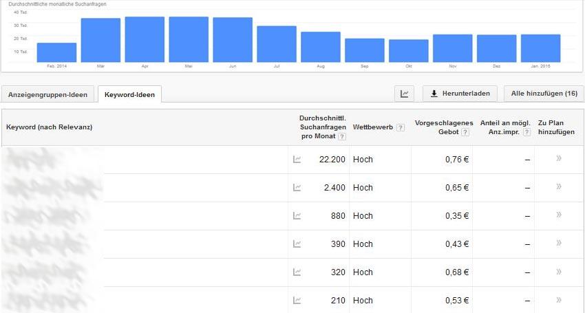 Ergebnisse Google Keyword Planer