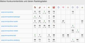 PageRangers Rankingvergleich