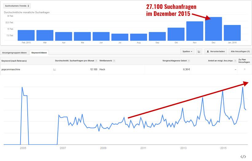 """Suchvolumen und Trends zu """"Popcornmaschine"""""""