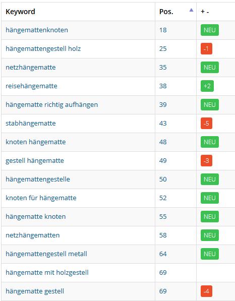 Rankings ermittelt mit metrics.tools