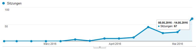 Die Besucherzahlen der letzten Woche
