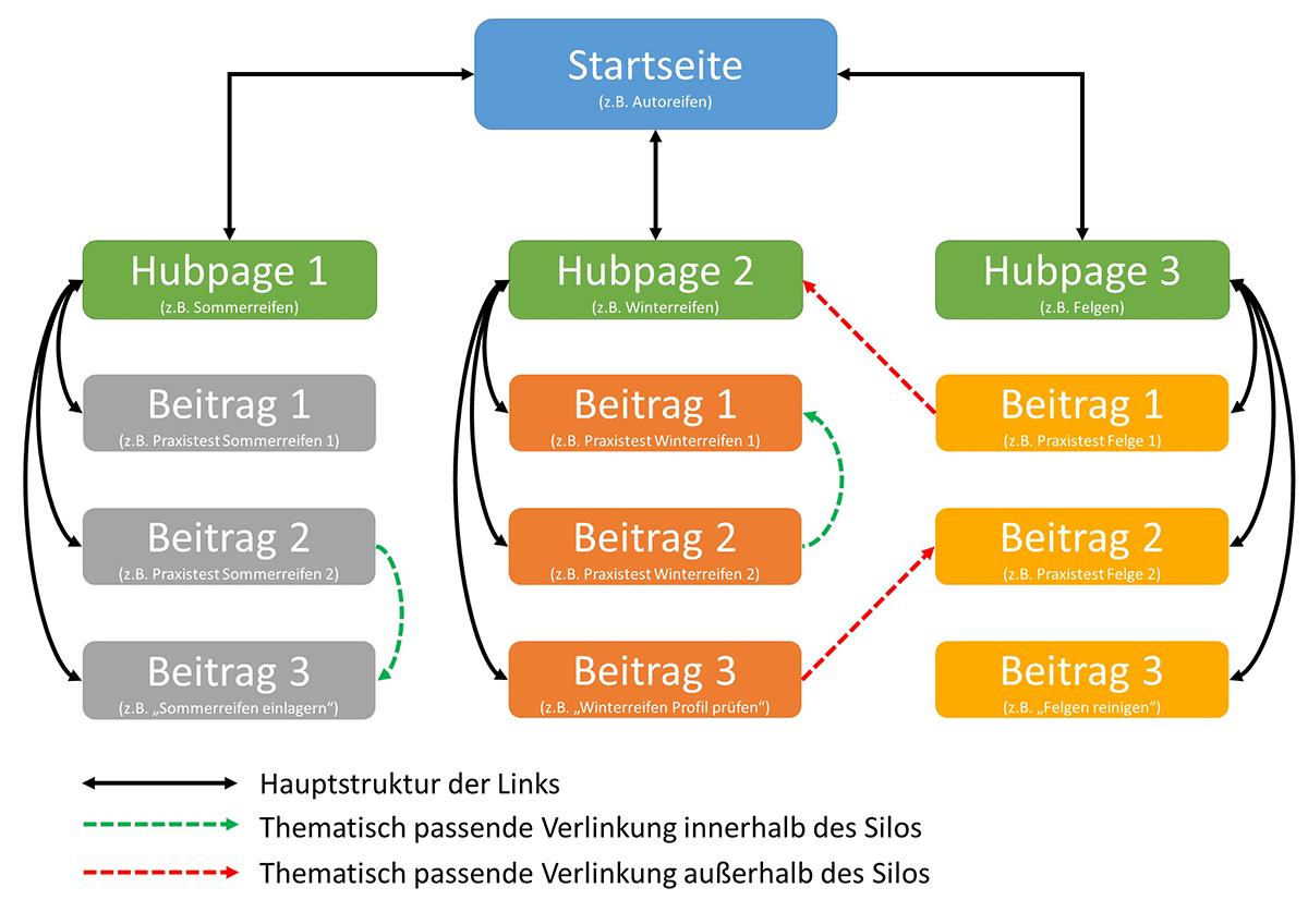 Silostruktur mit Hubpages